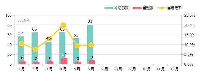 これまでの応募回数と当選数の推移 2018年6月