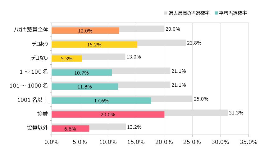 これまでの当選平均と最高確率グラフ2018年7月